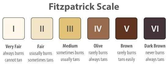типове кожа според Фицпатрик