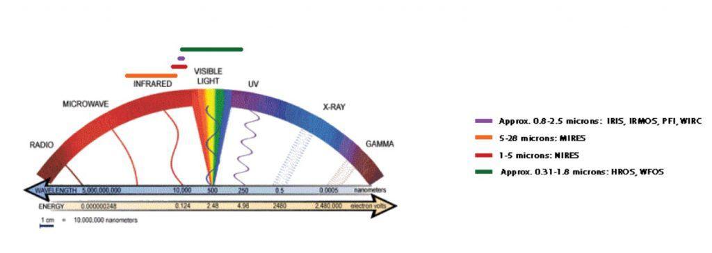 различни дължини на вълните при лазерите